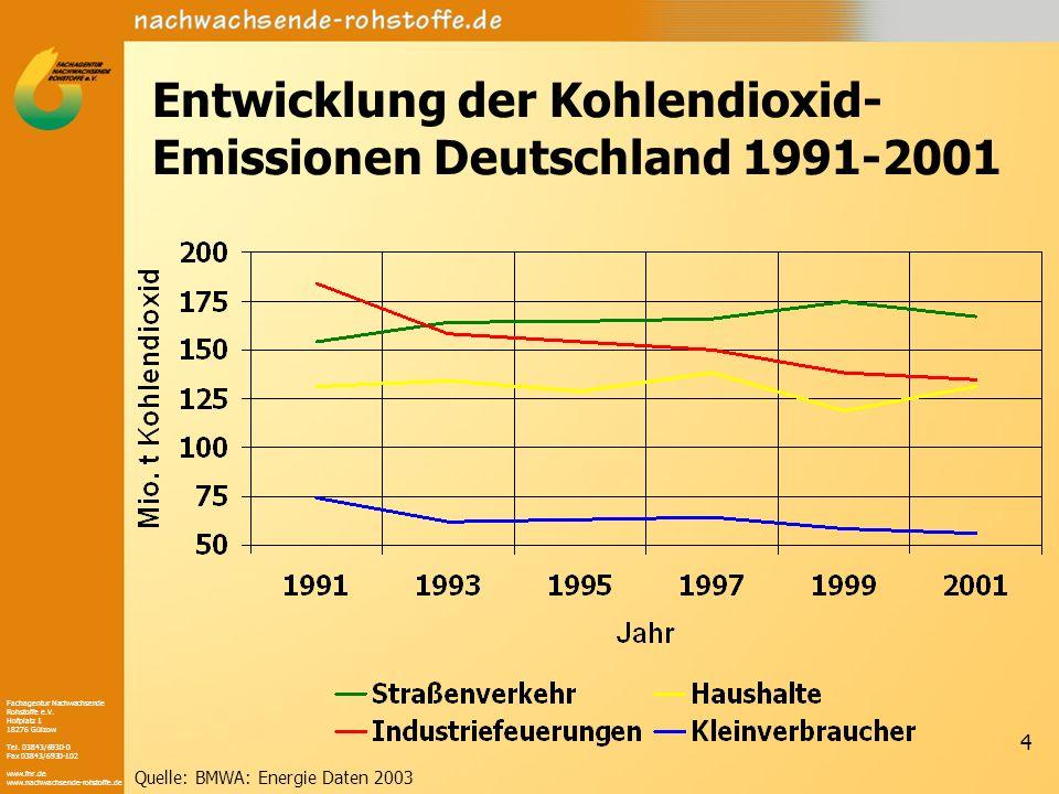 Entwicklung der Kohlendioxid-Emissionen Deutschland 1991-2001