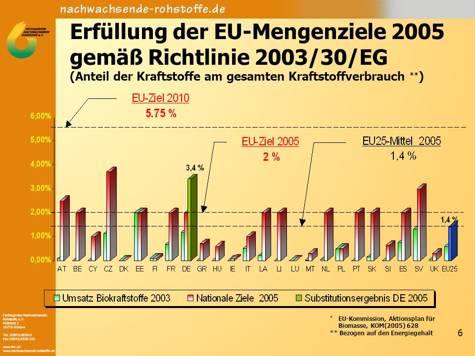 Erfüllung der EU-Mengenziele 2005 gemäß Richtlinie 2003/30/EG
