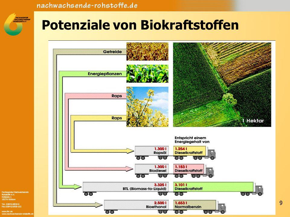 Potenziale von Biokraftstoffen