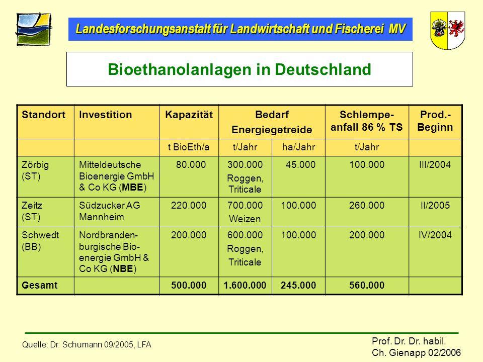 Bioethanolanlagen in Deutschland