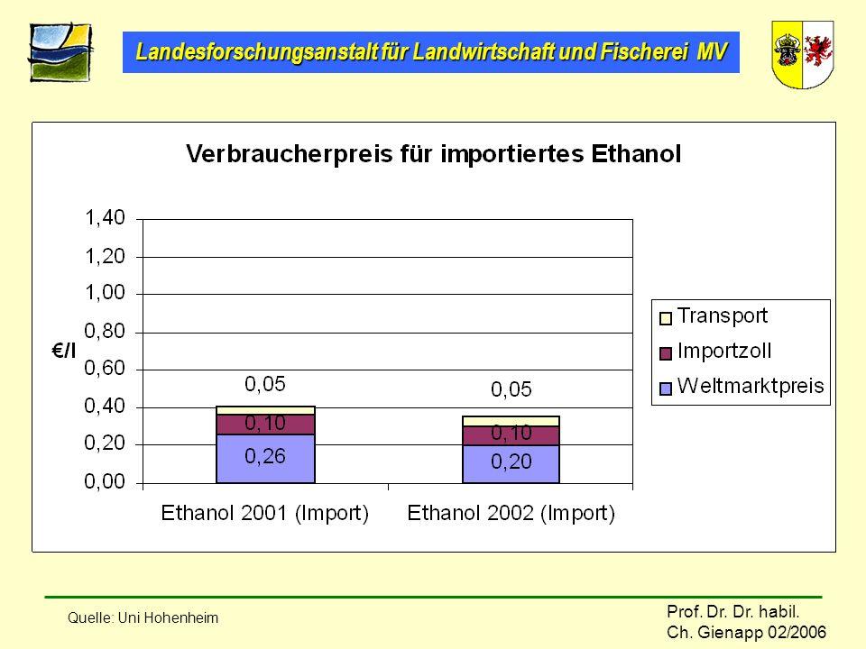 Quelle: Uni Hohenheim
