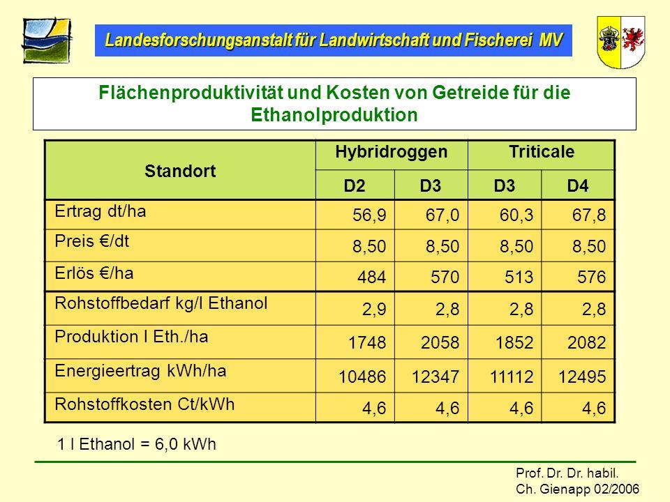 Flächenproduktivität und Kosten von Getreide für die Ethanolproduktion