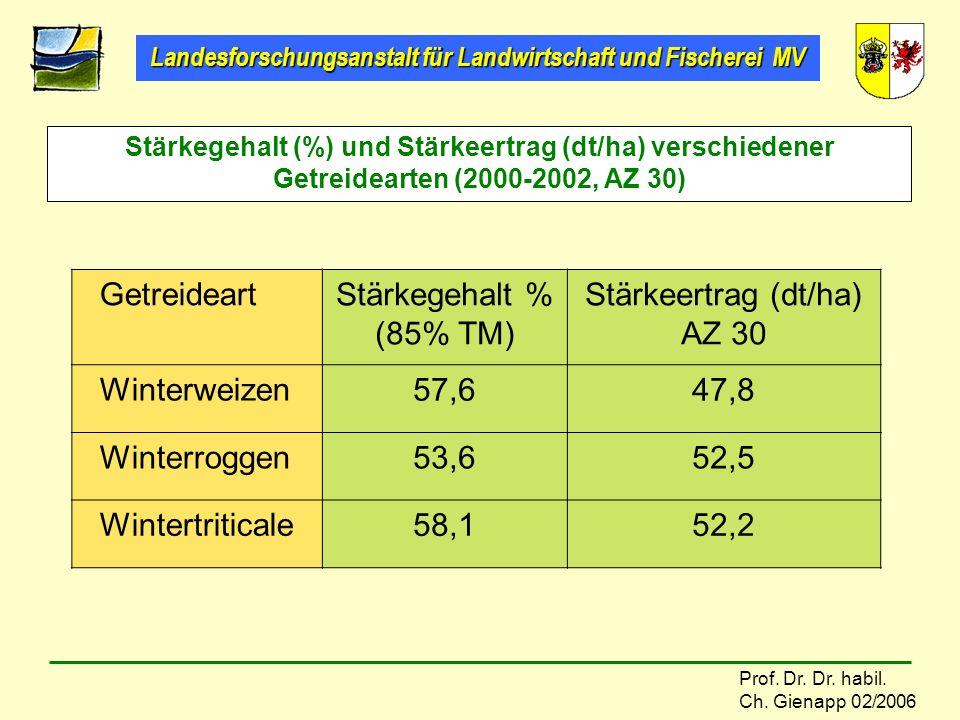 Getreideart Stärkegehalt % (85% TM) Stärkeertrag (dt/ha) AZ 30
