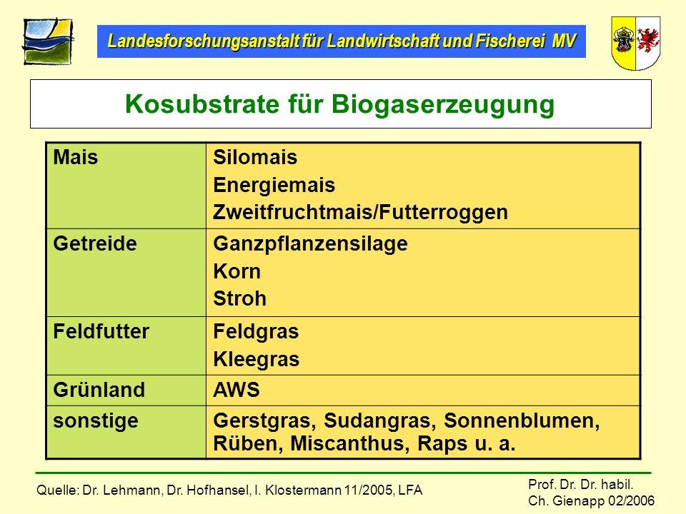 Kosubstrate für Biogaserzeugung