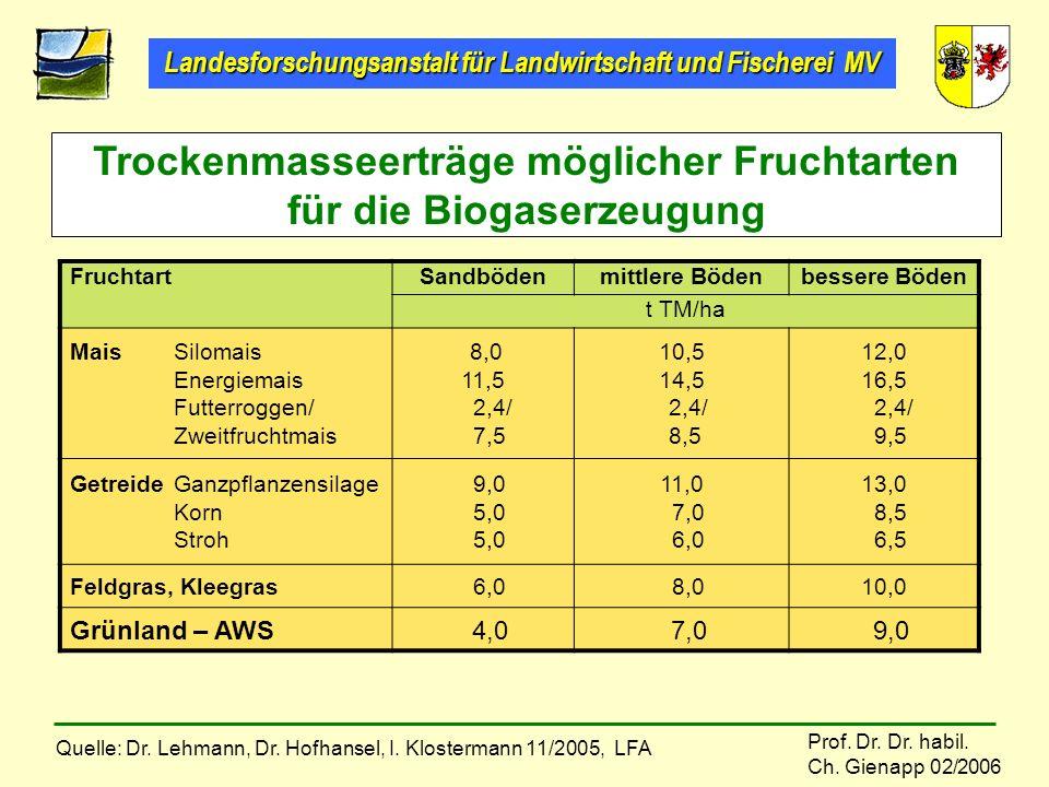 Trockenmasseerträge möglicher Fruchtarten für die Biogaserzeugung