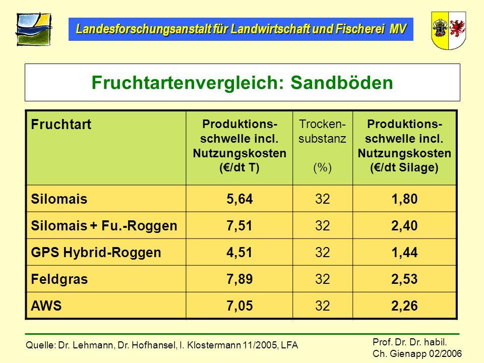 Fruchtartenvergleich: Sandböden