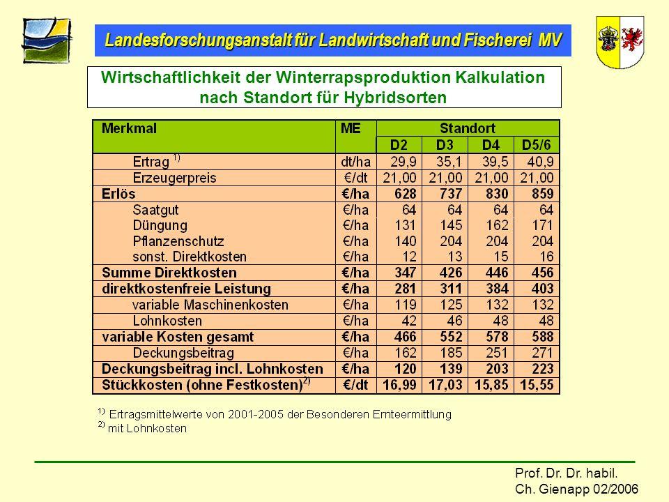 Wirtschaftlichkeit der Winterrapsproduktion Kalkulation nach Standort für Hybridsorten