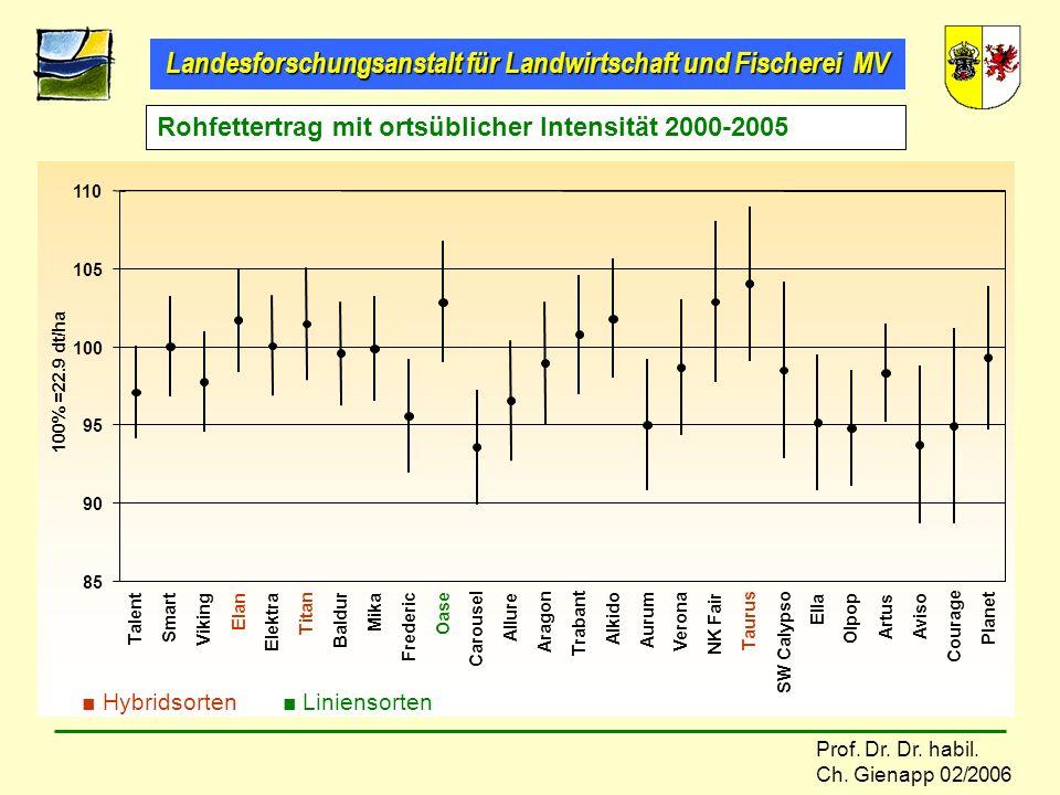 Rohfettertrag mit ortsüblicher Intensität 2000-2005