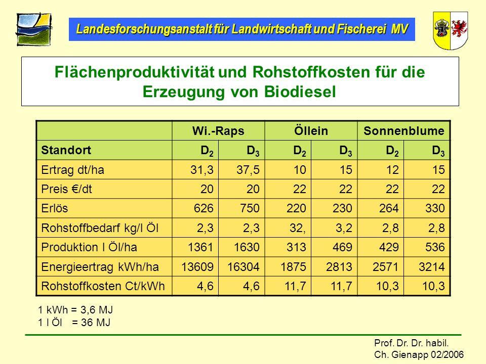 Flächenproduktivität und Rohstoffkosten für die Erzeugung von Biodiesel