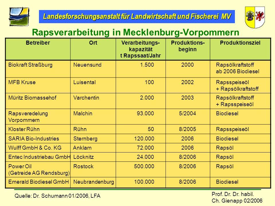 Rapsverarbeitung in Mecklenburg-Vorpommern
