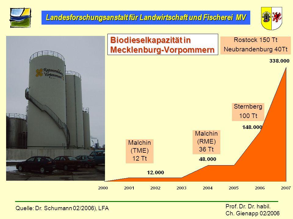 Biodieselkapazität in Mecklenburg-Vorpommern