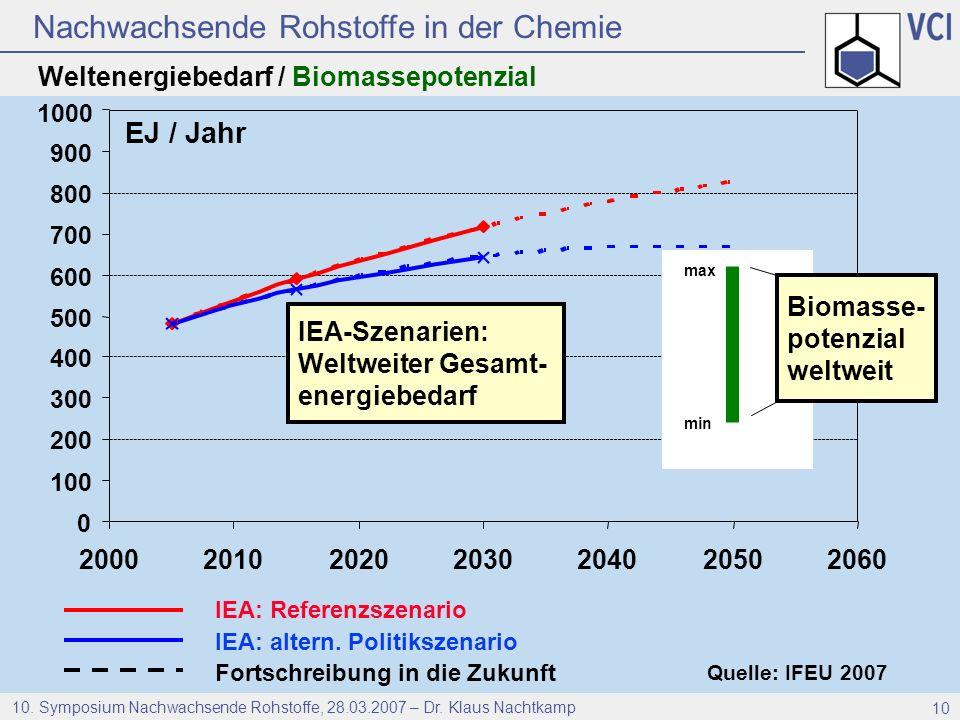 EJ / Jahr Weltenergiebedarf / Biomassepotenzial 2000 2010 2020 2030