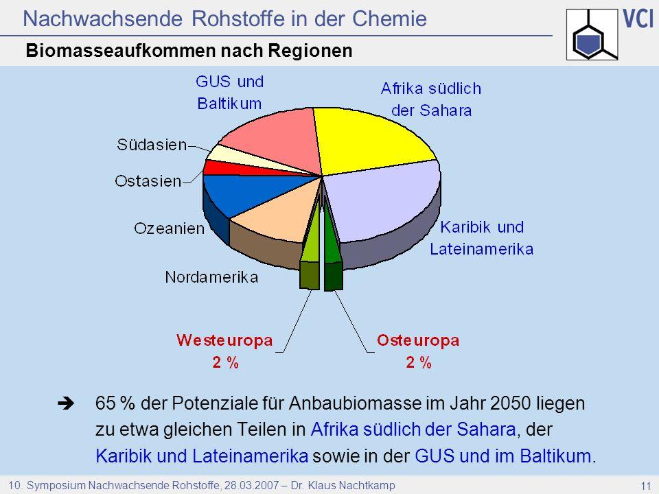 Biomasseaufkommen nach Regionen