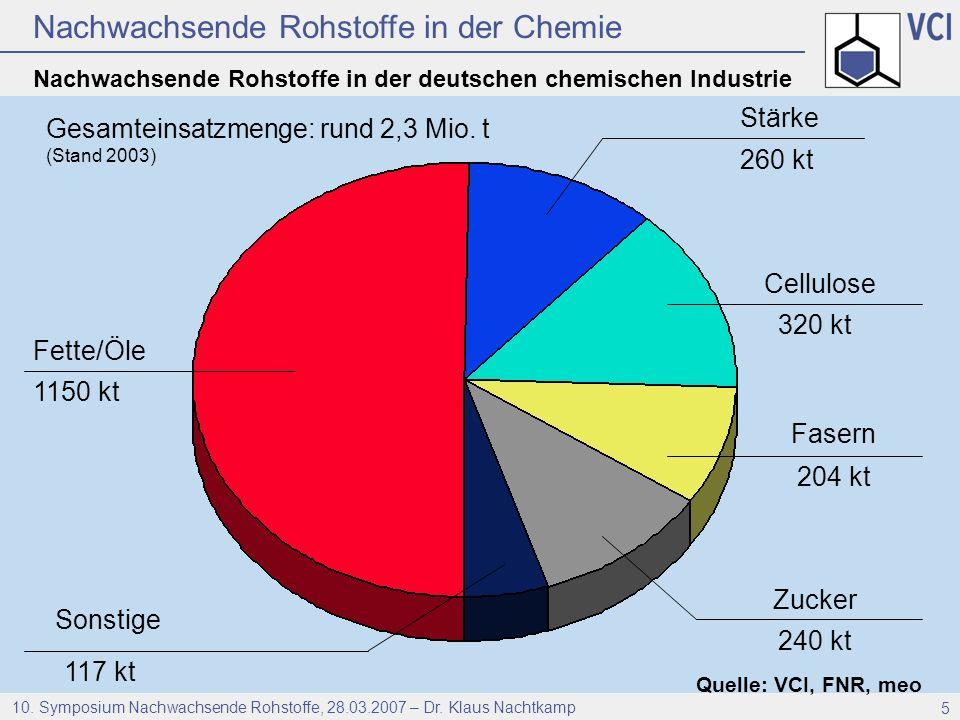 Nachwachsende Rohstoffe in der deutschen chemischen Industrie