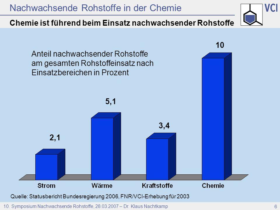 Chemie ist führend beim Einsatz nachwachsender Rohstoffe