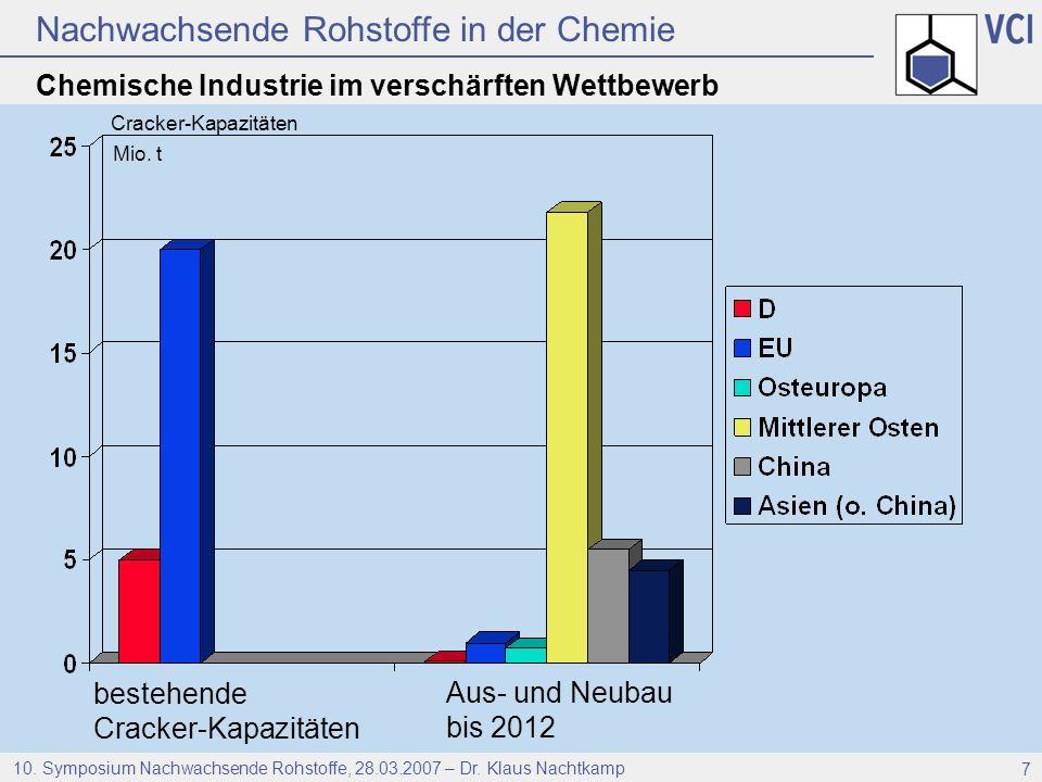 Chemische Industrie im verschärften Wettbewerb