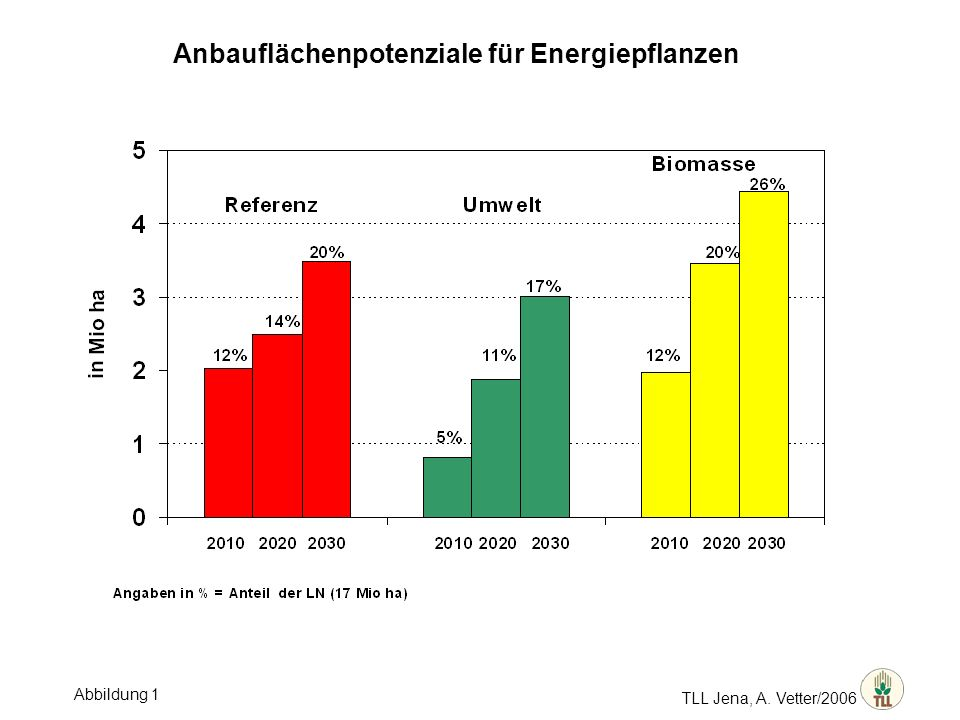 Anbauflächenpotenziale für Energiepflanzen