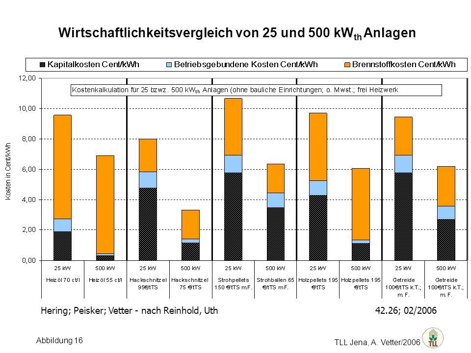 Wirtschaftlichkeitsvergleich von 25 und 500 kWth Anlagen