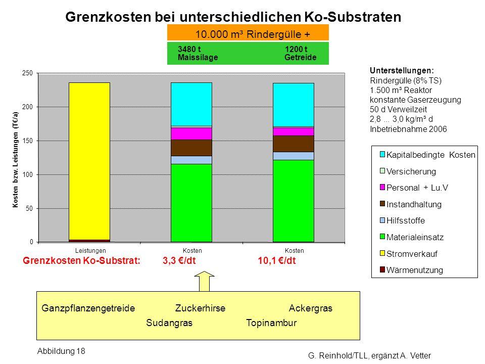 Grenzkosten bei unterschiedlichen Ko-Substraten