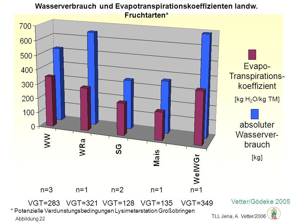 Evapo- Transpirations-koeffizient