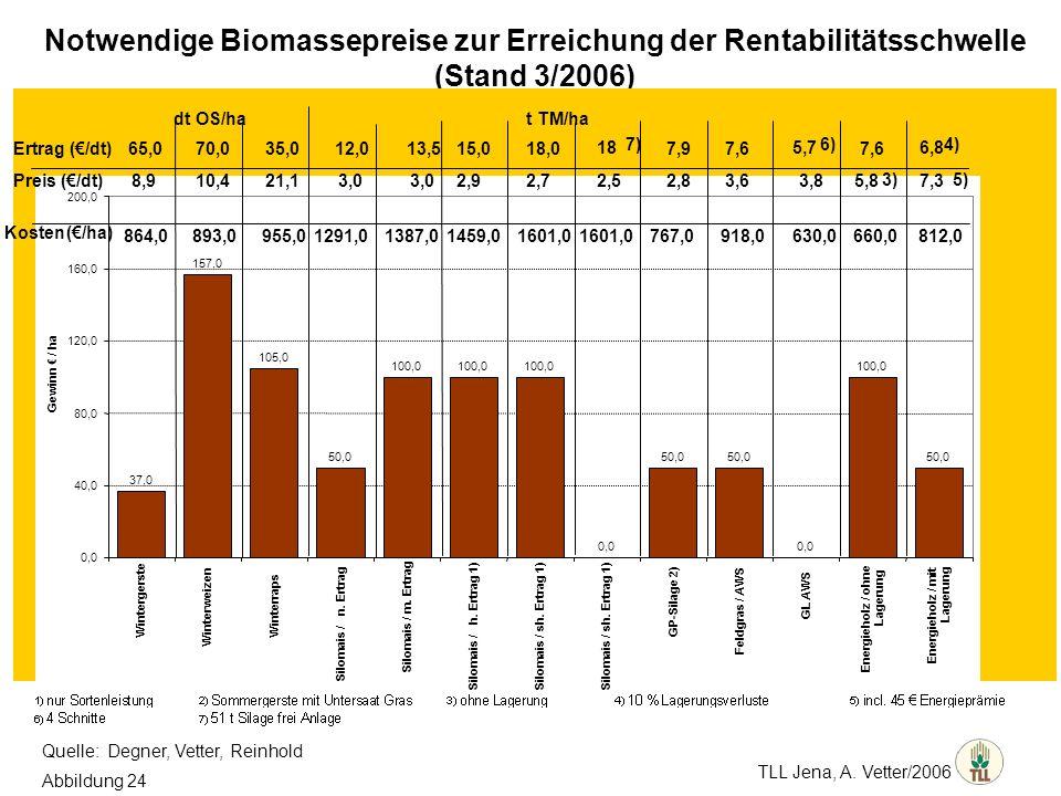 TLL Jena, A. Vetter/2006 Notwendige Biomassepreise zur Erreichung der Rentabilitätsschwelle (Stand 3/2006)