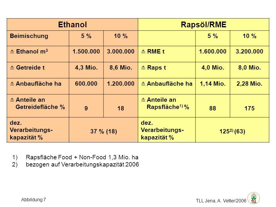 Ethanol Rapsöl/RME Beimischung 5 % 10 % ≙ Ethanol m3 1.500.000