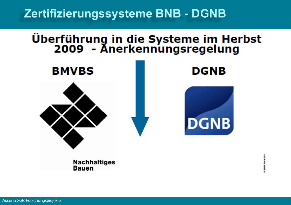 Zertifizierungssysteme BNB - DGNB