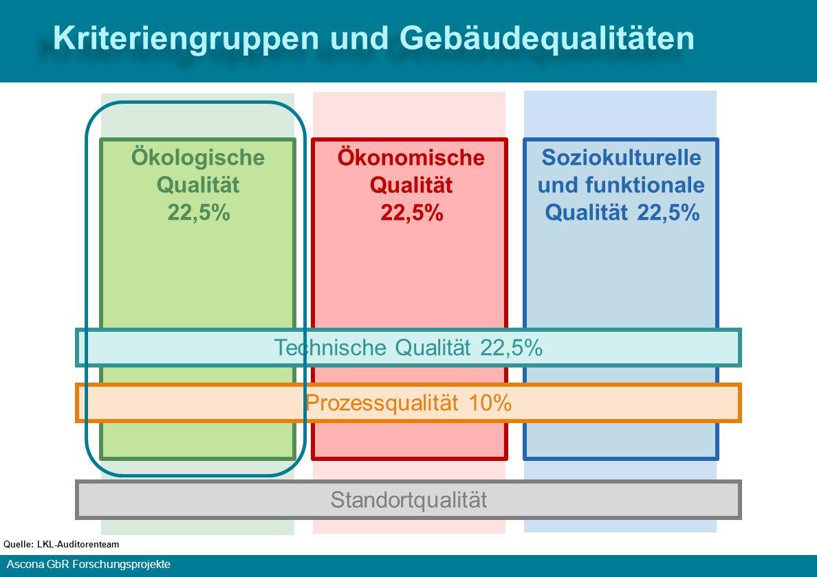 Kriteriengruppen und Gebäudequalitäten