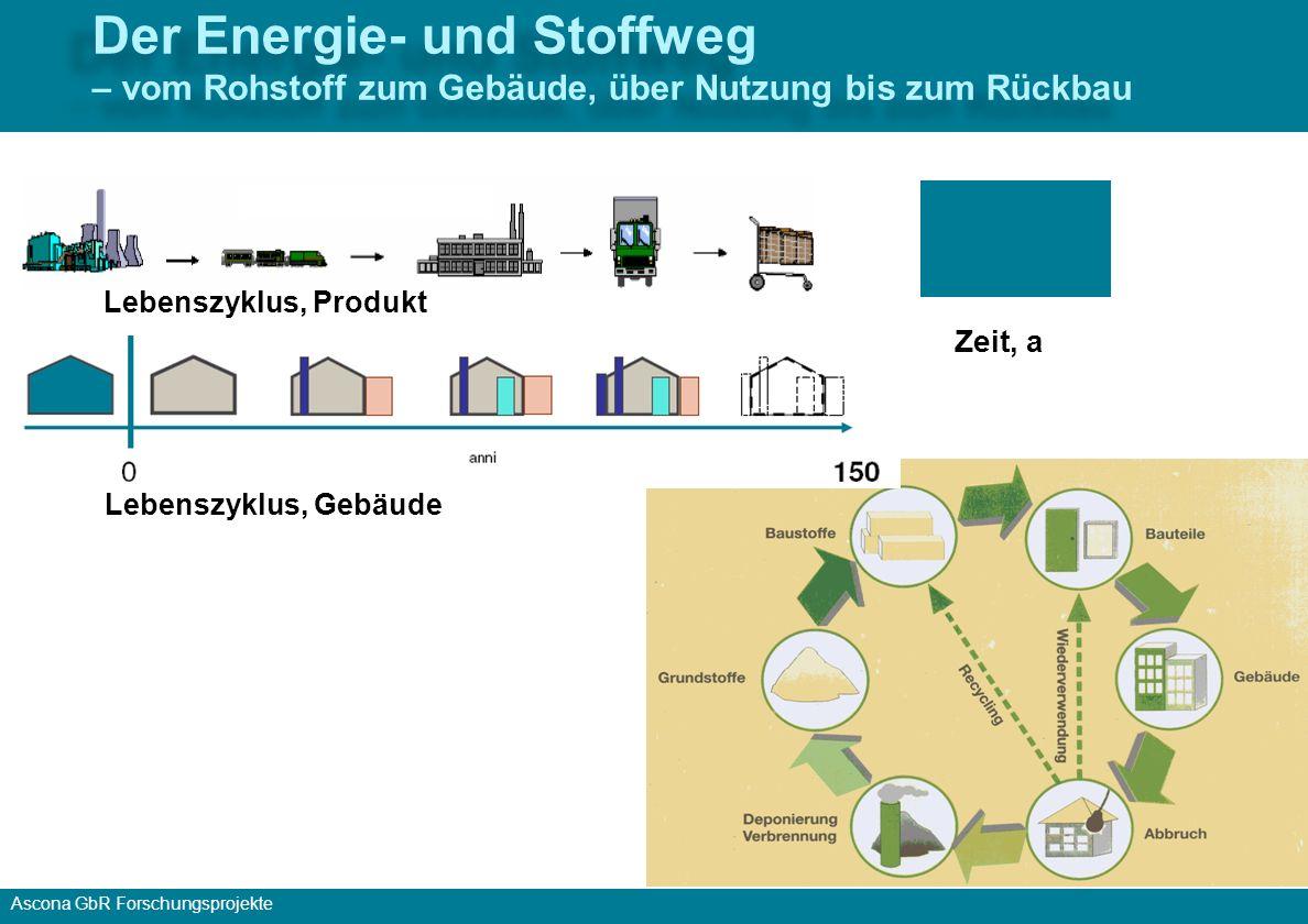 Der Energie- und Stoffweg – vom Rohstoff zum Gebäude, über Nutzung bis zum Rückbau