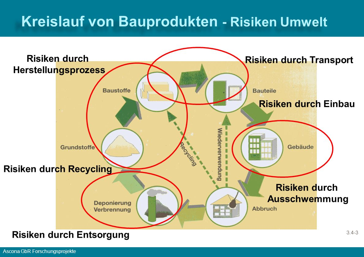 Kreislauf von Bauprodukten - Risiken Umwelt