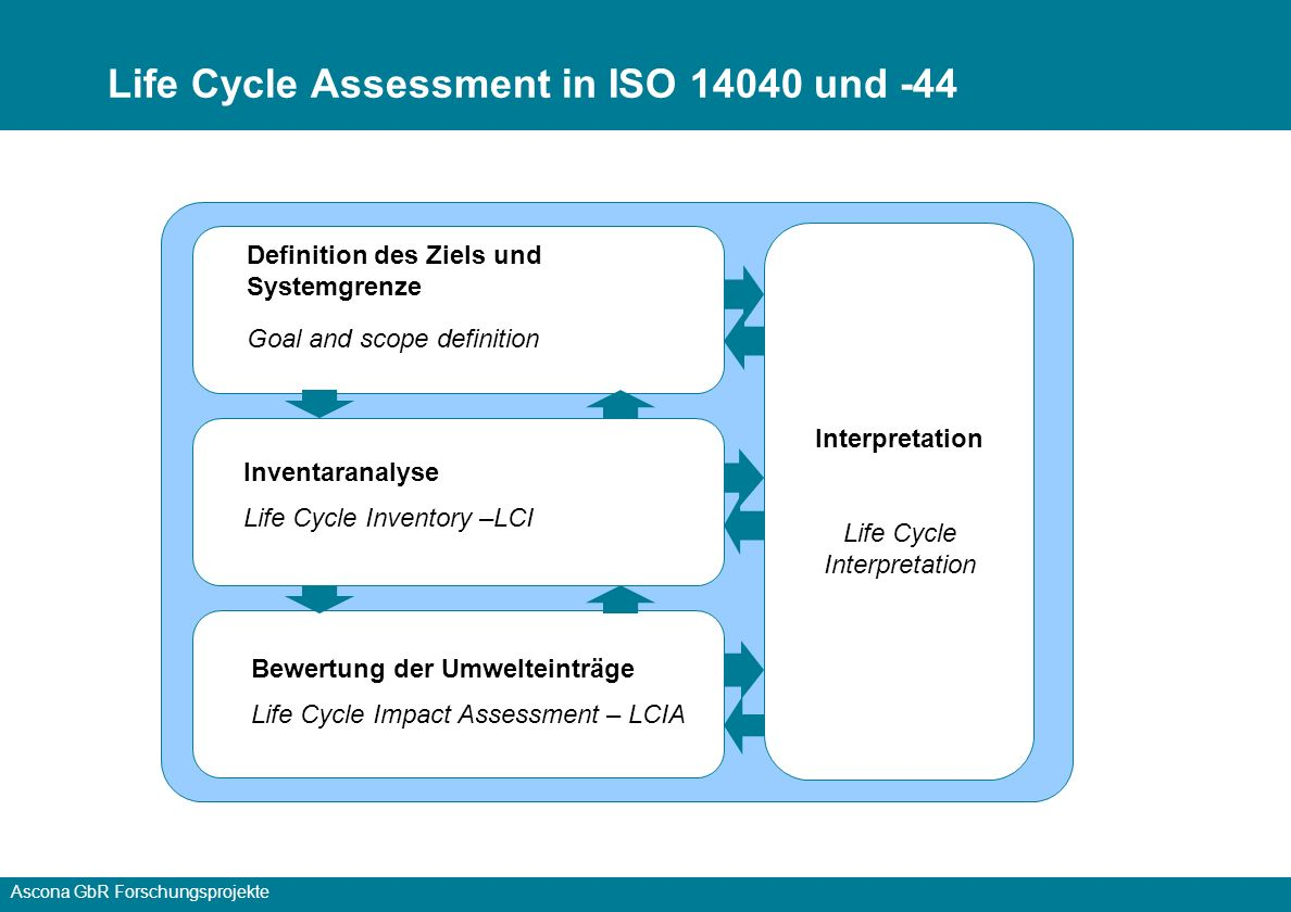 Life Cycle Assessment in ISO 14040 und -44