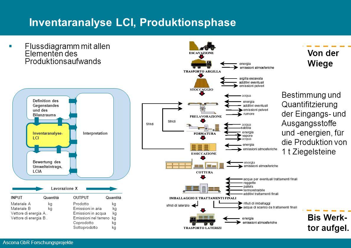 Inventaranalyse LCI, Produktionsphase