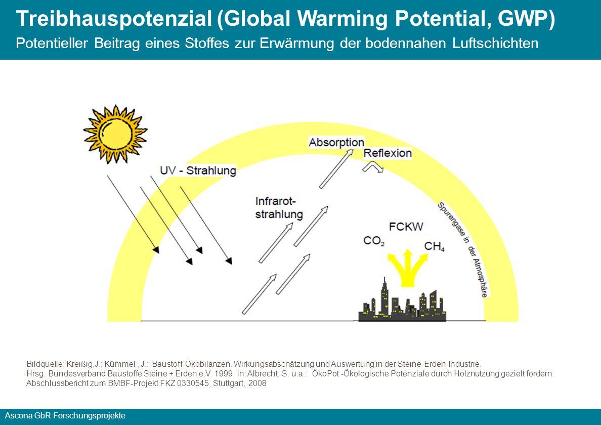 Treibhauspotenzial (Global Warming Potential, GWP) Potentieller Beitrag eines Stoffes zur Erwärmung der bodennahen Luftschichten