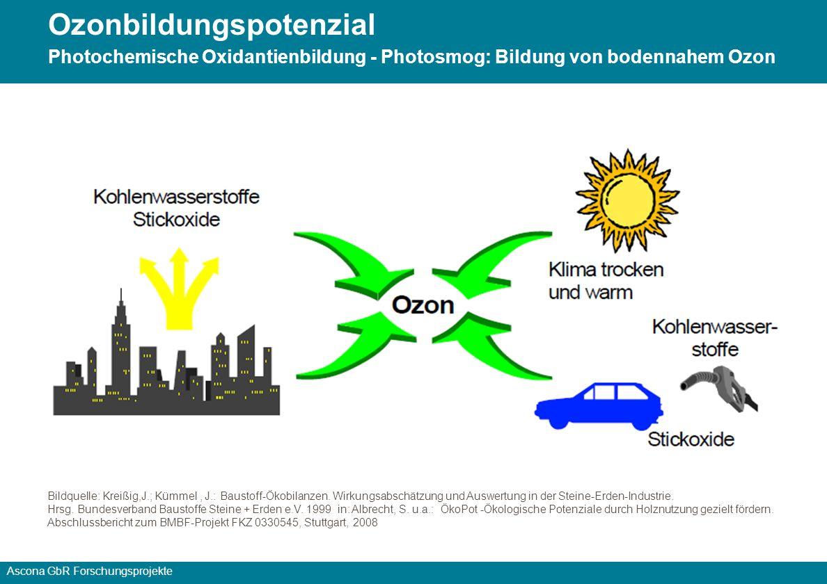 Ozonbildungspotenzial