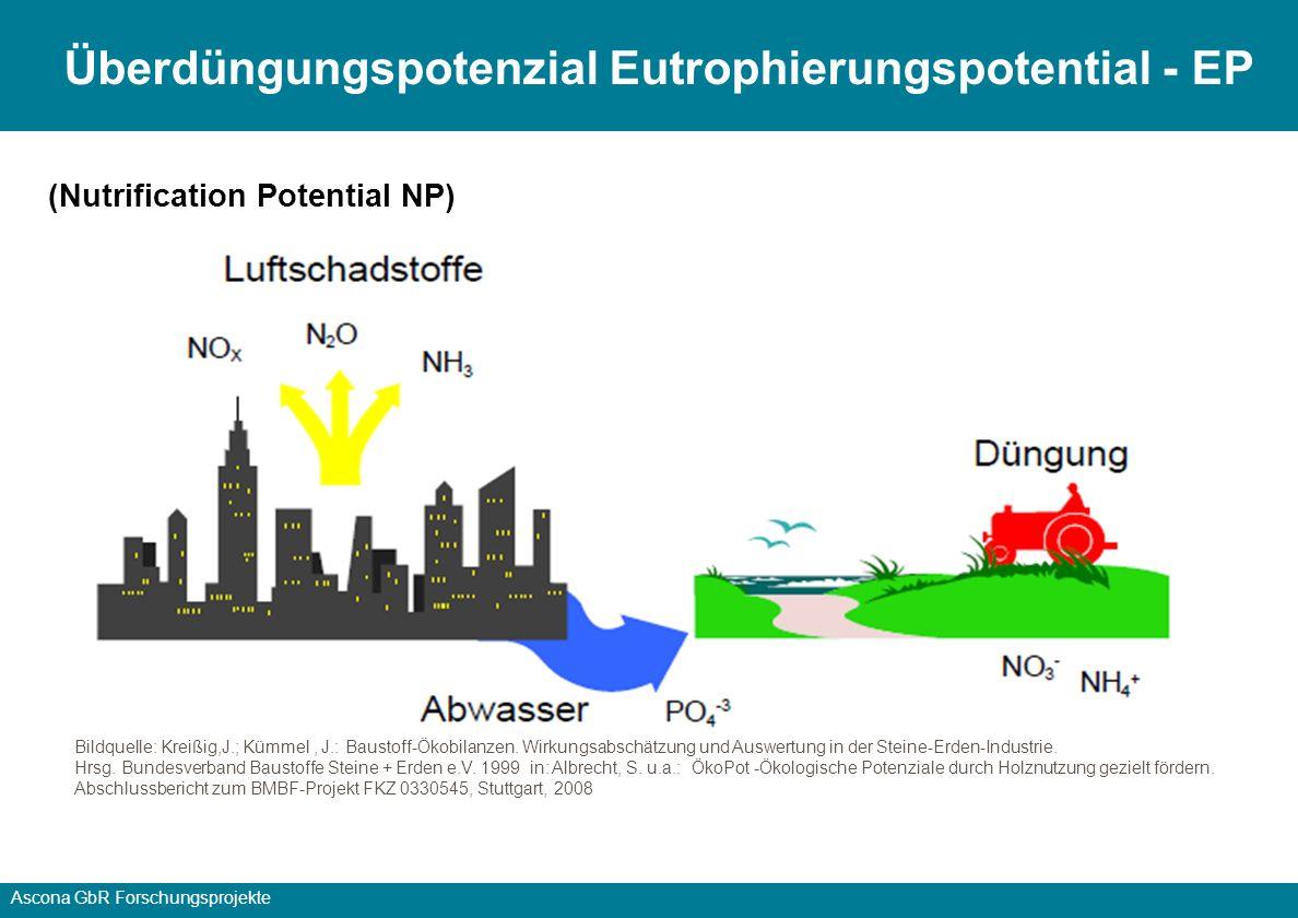 Überdüngungspotenzial Eutrophierungspotential - EP