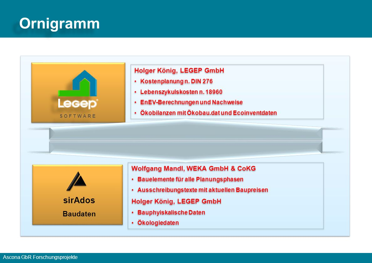 Ornigramm sirAdos Baudaten Holger König, LEGEP GmbH