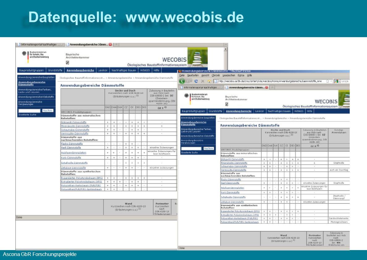 Datenquelle: www.wecobis.de