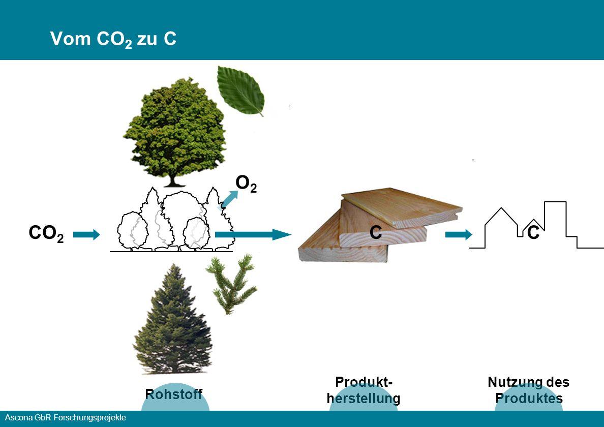 Vom CO2 zu C O2 CO2 C C Produkt-herstellung Nutzung des Produktes