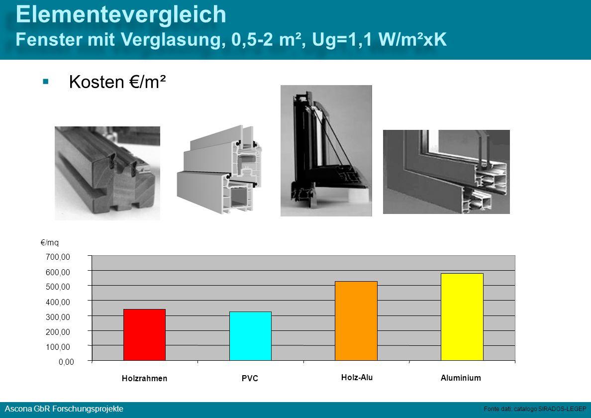 Elementevergleich Fenster mit Verglasung, 0,5-2 m², Ug=1,1 W/m²xK