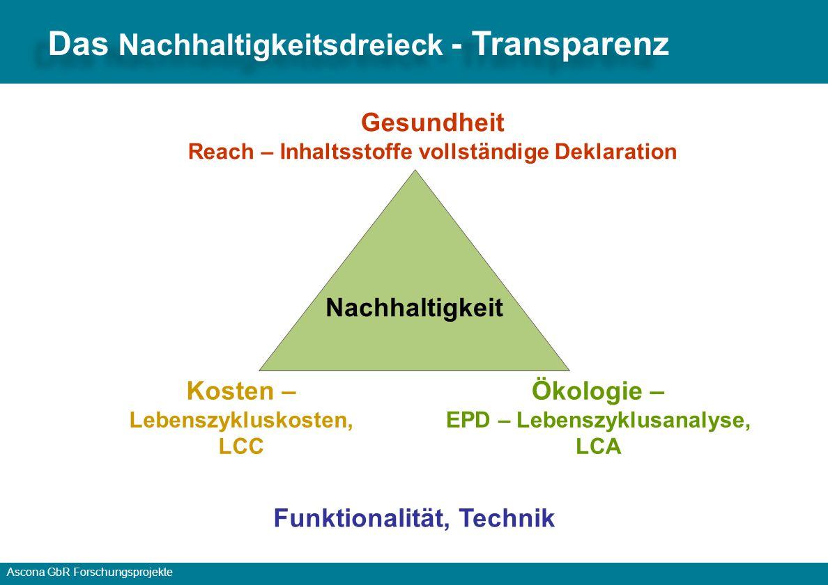 Das Nachhaltigkeitsdreieck - Transparenz