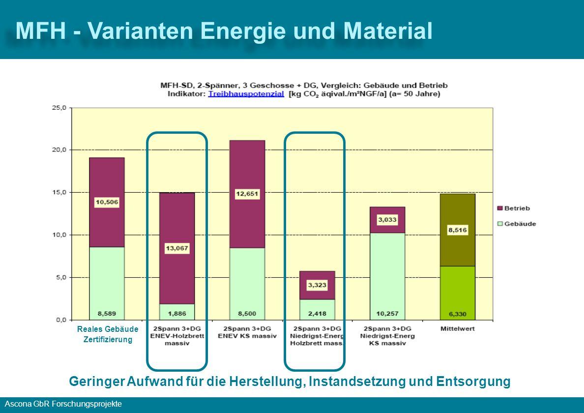 MFH - Varianten Energie und Material