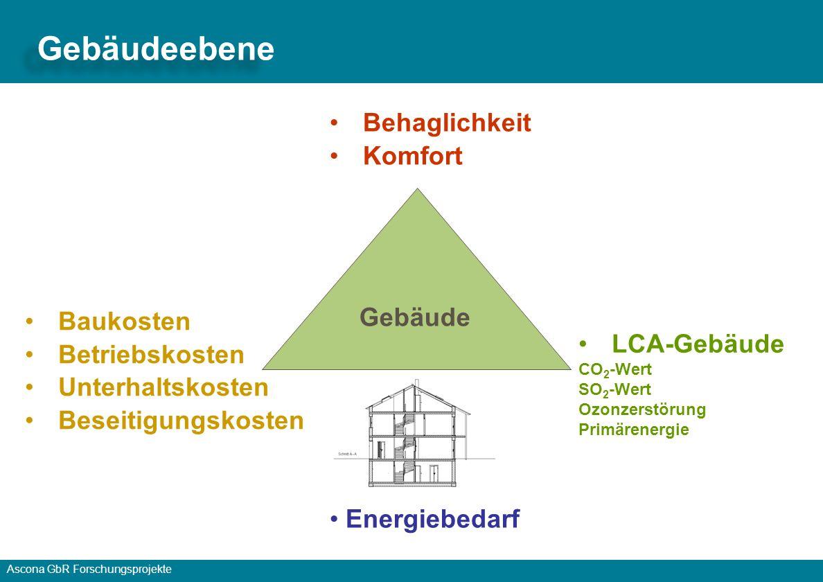 Gebäudeebene Behaglichkeit Komfort Gebäude Baukosten Betriebskosten