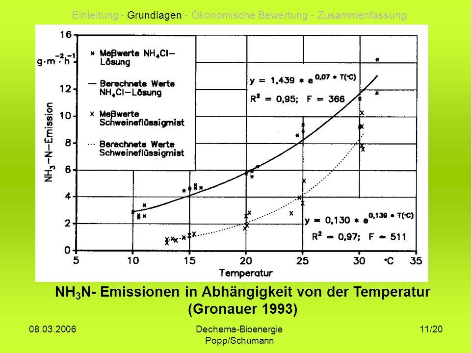 NH3N- Emissionen in Abhängigkeit von der Temperatur (Gronauer 1993)