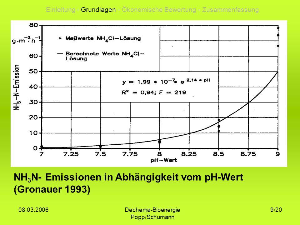 Einleitung - Grundlagen - Ökonomische Bewertung - Zusammenfassung