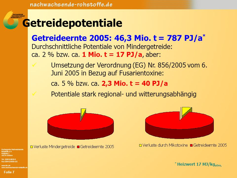 Getreidepotentiale Getreideernte 2005: 46,3 Mio. t = 787 PJ/a*