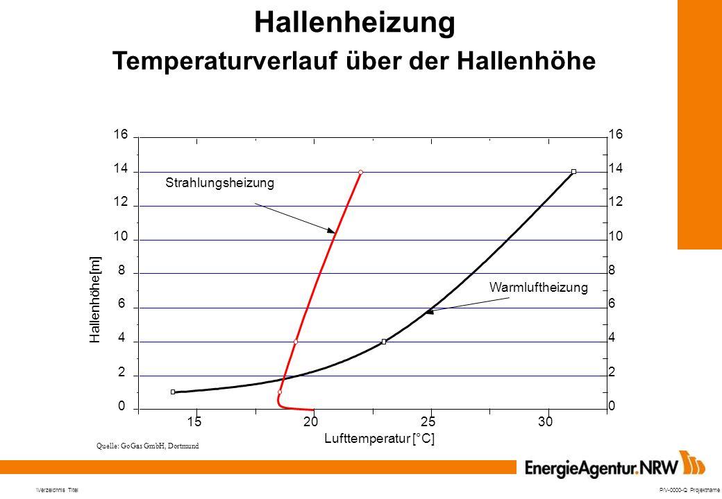Hallenheizung Temperaturverlauf über der Hallenhöhe