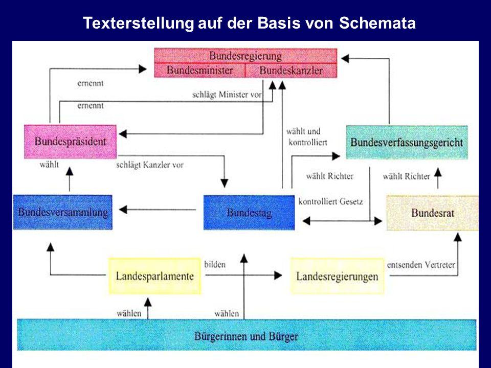 Texterstellung auf der Basis von Schemata