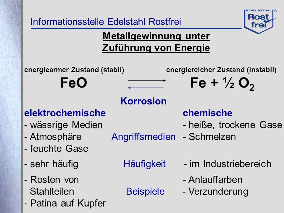 Metallgewinnung unter