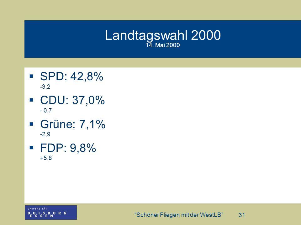 Landtagswahl 2000 14. Mai 2000 SPD: 42,8% -3,2 CDU: 37,0% - 0,7