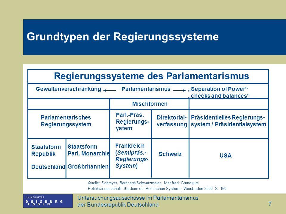 Grundtypen der Regierungssysteme